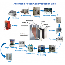 Pouch Cell Production Line